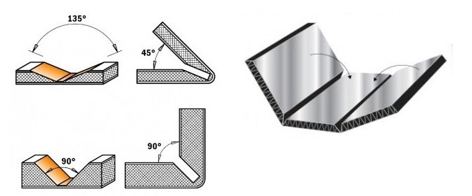 Lavorazioni su Pannelli Compositi Alucobond ACM, Taglio e Fresatura a V